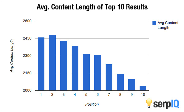 Content length versus search engine rankings graph