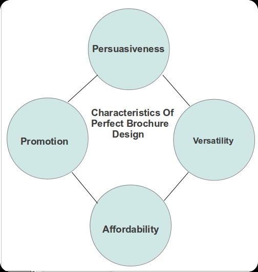 Characteristics Of A Good Brochure Design