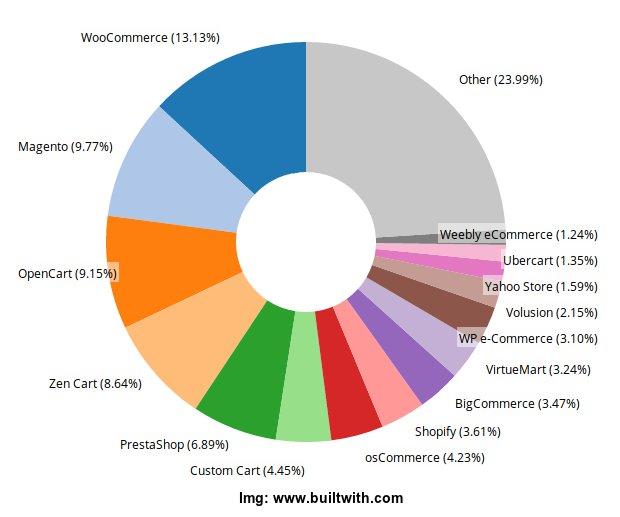 Most Popular E Commerce Platforms & Frameworks