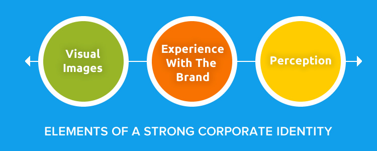 Elements of a Strong Corporate Identity