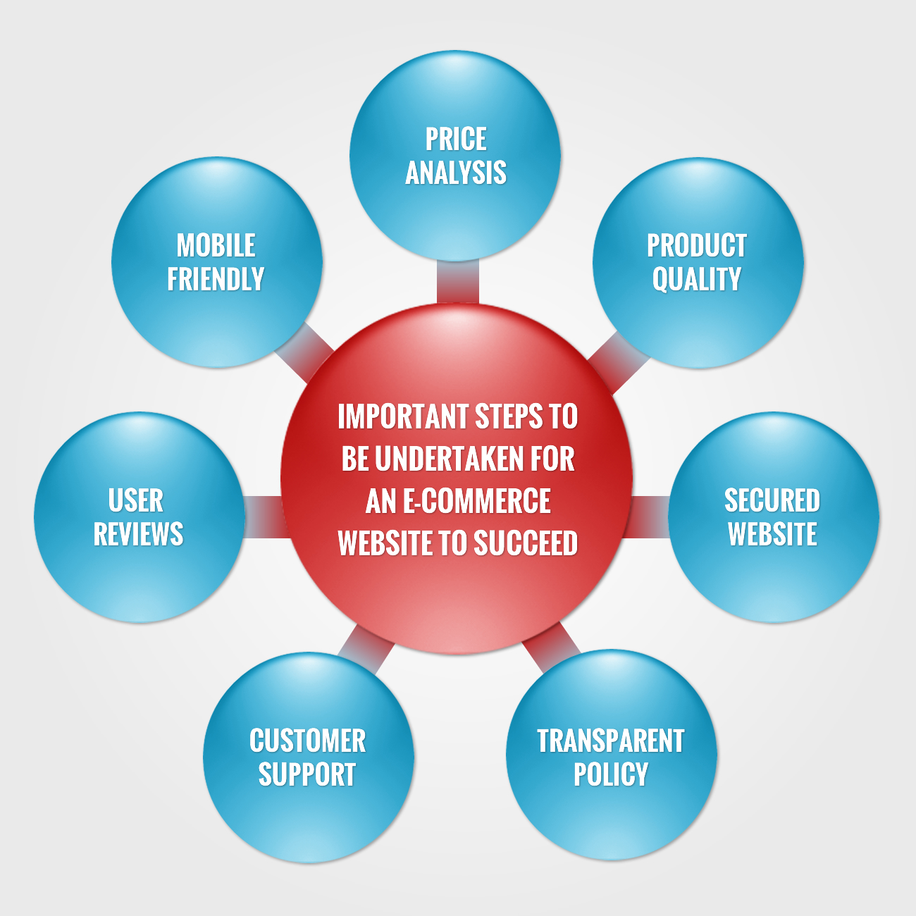 Important Steps to be undertaken for an E-commerce website to succeed
