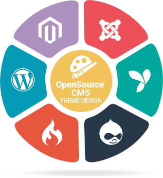 Reliable PHP Open Scripts Customization